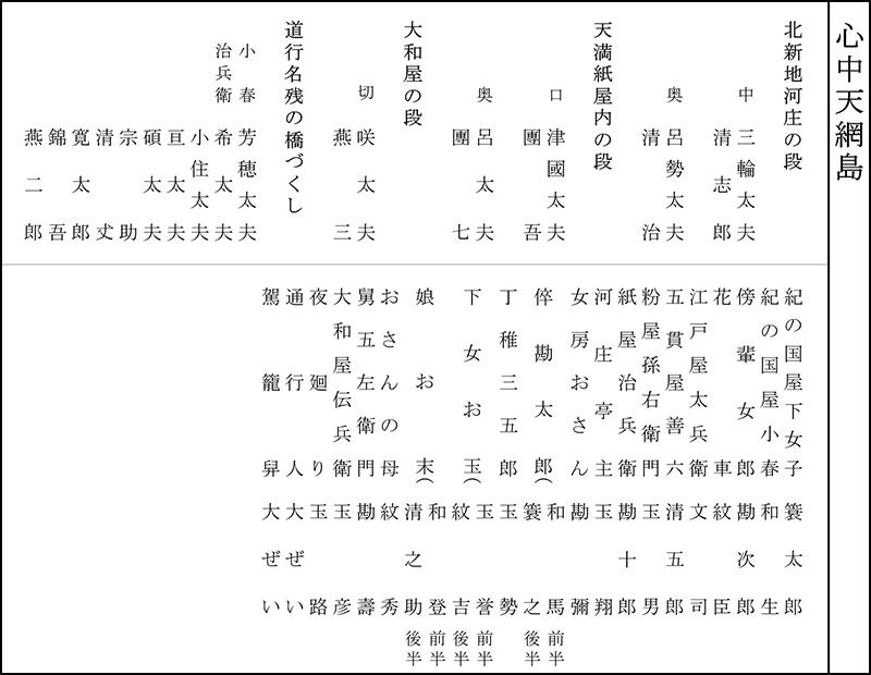 令和元年9月文楽公演 第一部『心中天網島』配役表